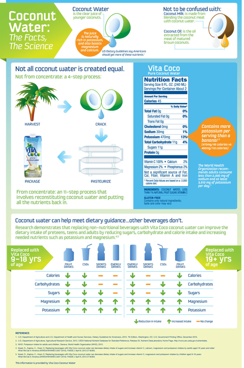 VC_nutrition_infographic_v5