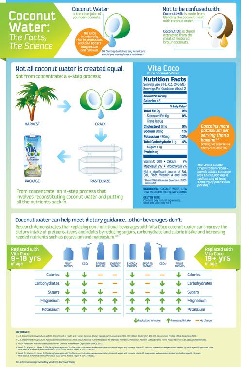 VC_nutrition_infographic_v5